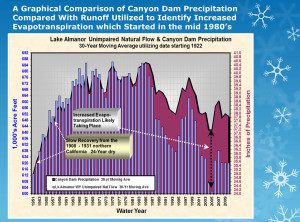 Lake Almanor Natural Flow & Precipitation