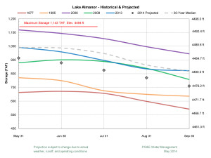 Lake Almanor Projected Water Levels 2014